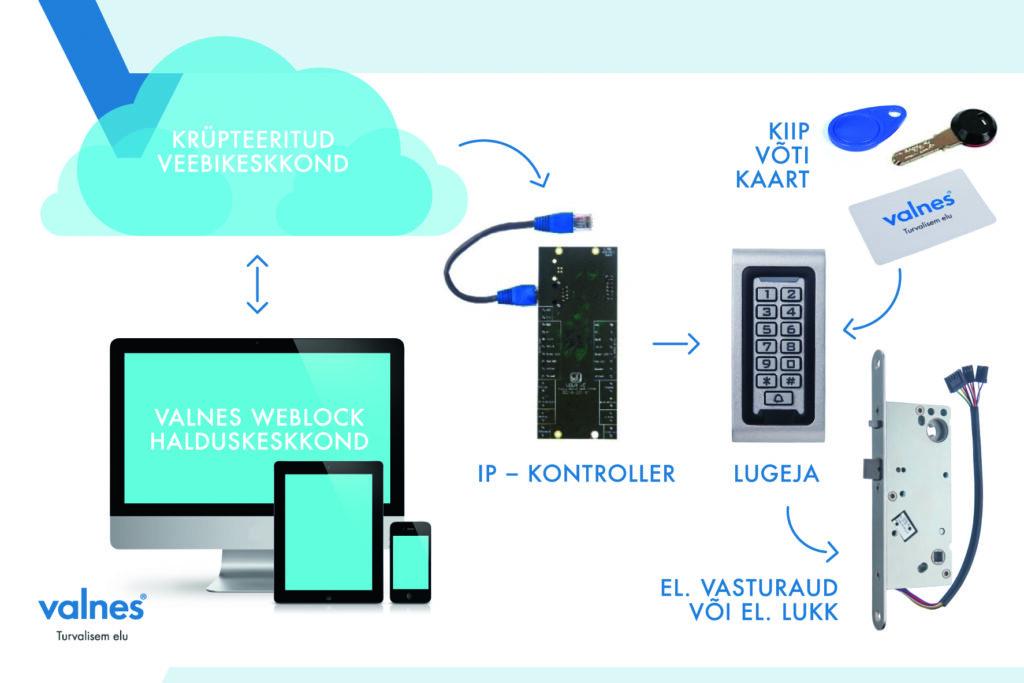 Valnes Weblock Online - EST